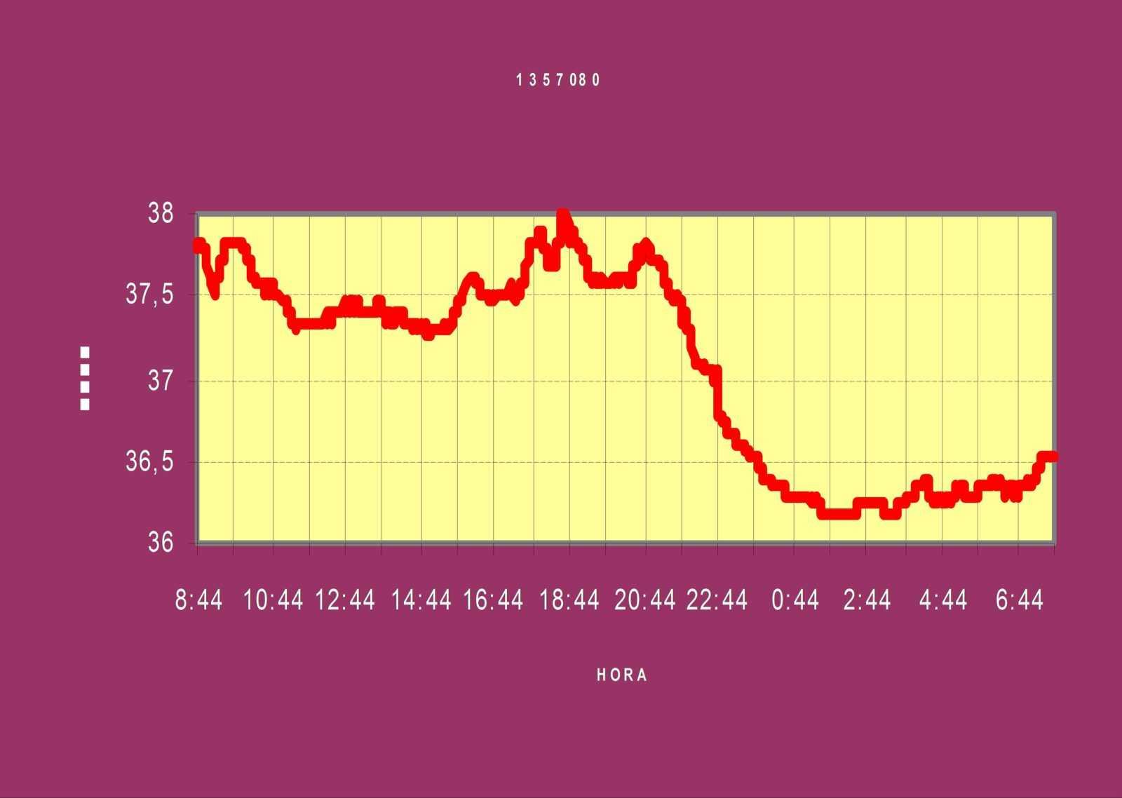 curva de temperatura corporal 24 horas
